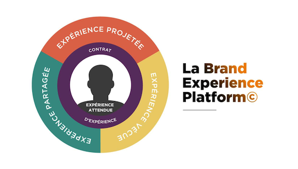 Emakina_FR_Brand_Experience_Platform_2